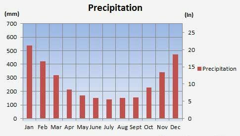 Climate rainfall siargao