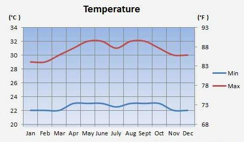 Climate-temperature-siargao